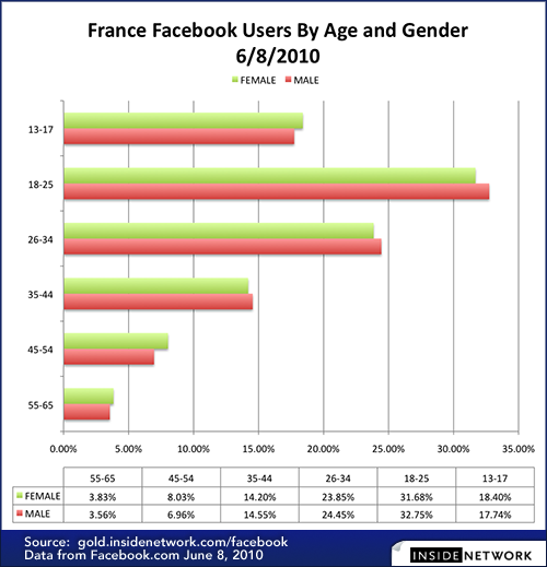 how to search in facebook by age