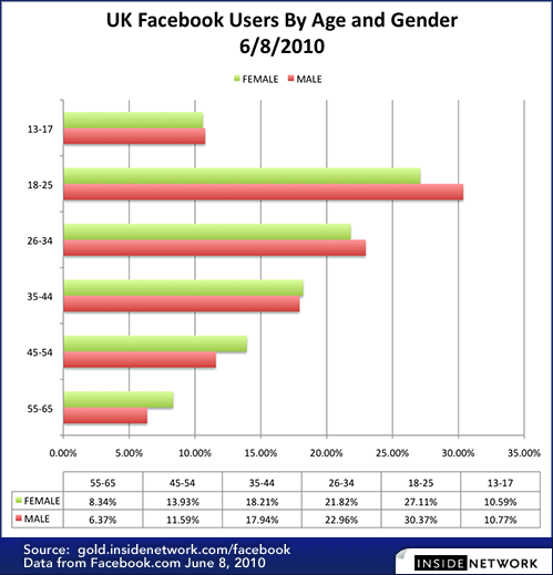 how to change the age on facebook